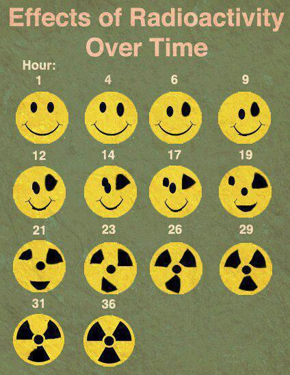 Effects by radioactivity over time